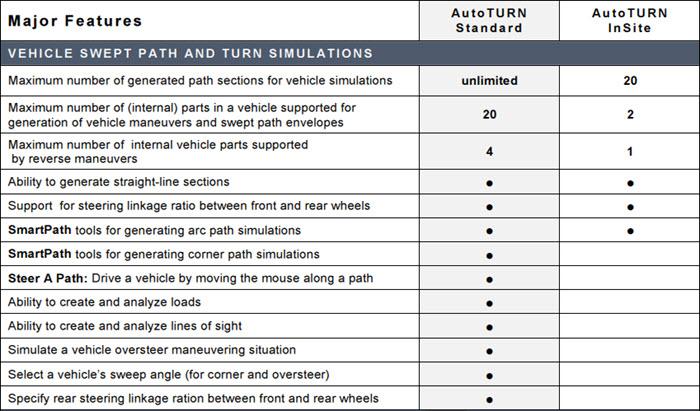 Transoft Solutions - AutoTurn ,AeroTURN , AutoTURN Rail